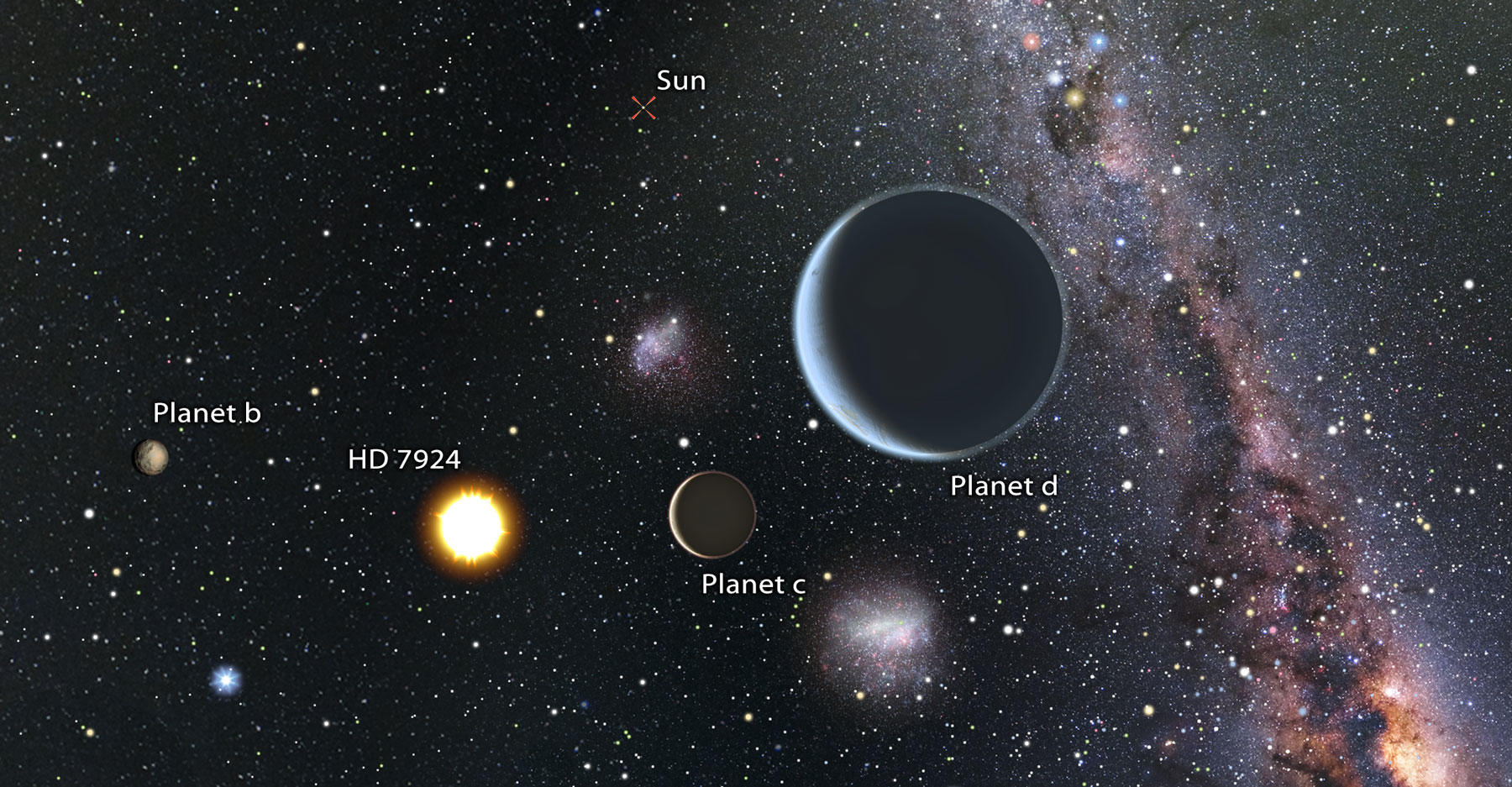 New planetary system